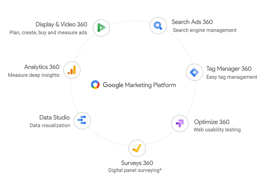 The Google Marketing Platform Offers Best In Class Programmatic Buying And Search Engine Bid Management Display Video 360 Ads